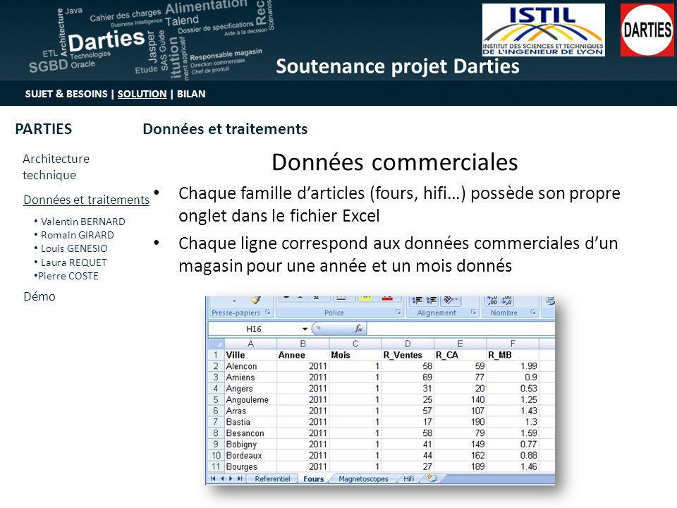 Données commerciales Chaque famille d'articles (fours, hifi…) possède son propre onglet dans le fichier Excel.