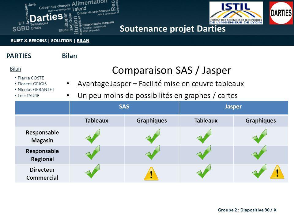Comparaison SAS / Jasper