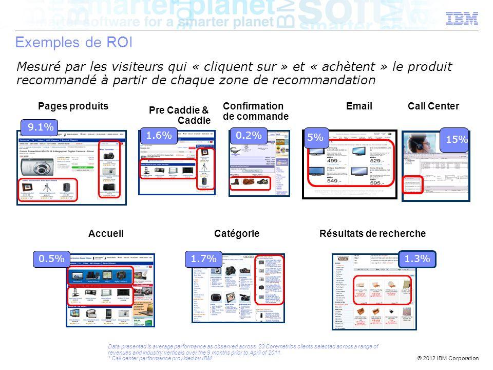 Exemples de ROI Mesuré par les visiteurs qui « cliquent sur » et « achètent » le produit recommandé à partir de chaque zone de recommandation.