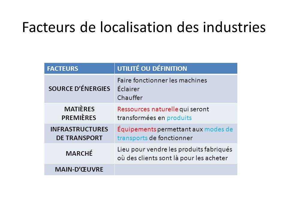 Facteurs de localisation des industries
