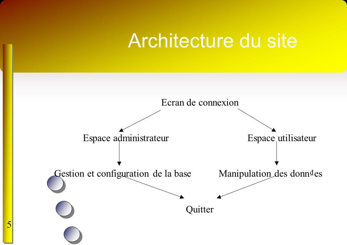 Architecture du site Ecran de connexion