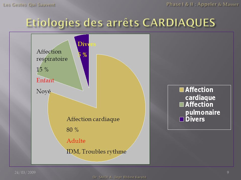 Etiologies des arrêts CARDIAQUES