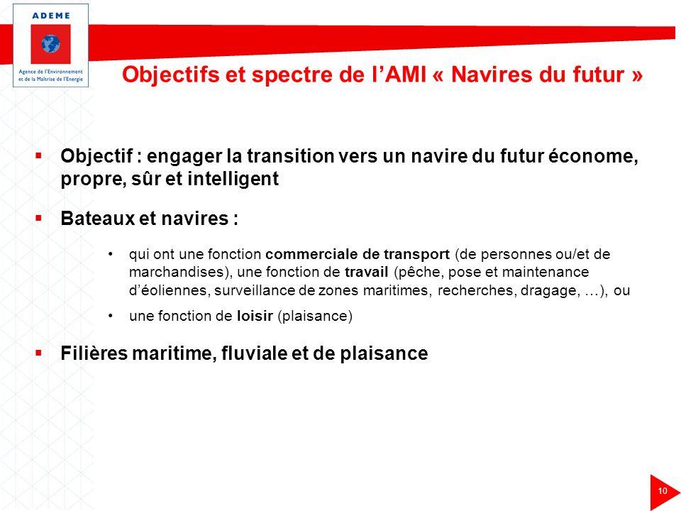 Objectifs et spectre de l'AMI « Navires du futur »