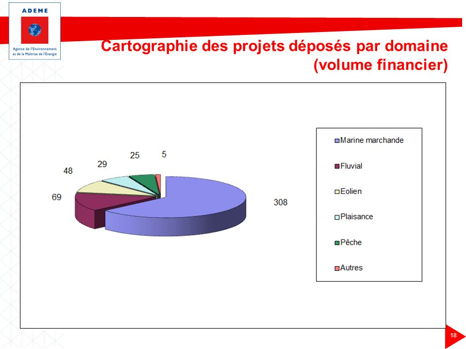 Cartographie des projets déposés par domaine (volume financier)
