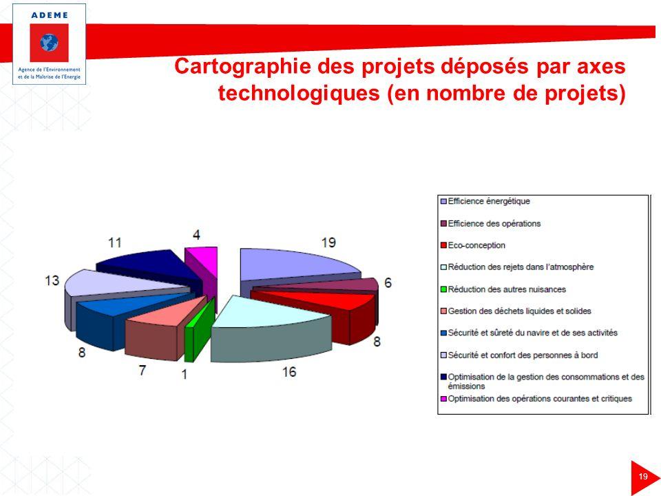 Cartographie des projets déposés par axes technologiques (en nombre de projets)