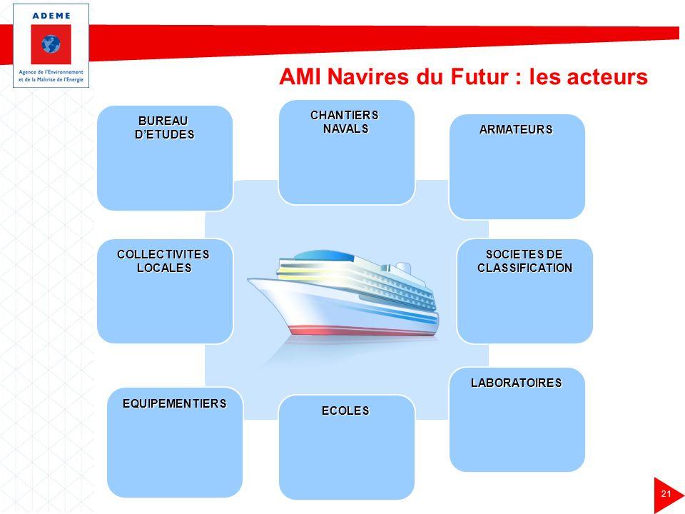 AMI Navires du Futur : les acteurs