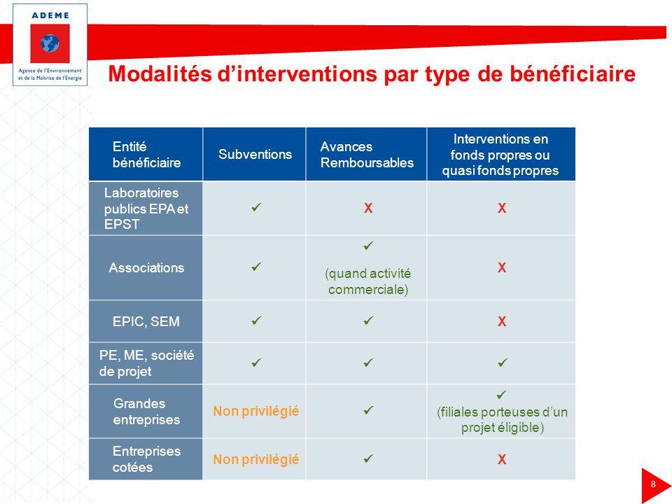 Modalités d'interventions par type de bénéficiaire