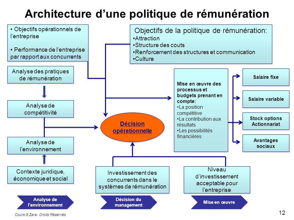 Architecture d'une politique de rémunération