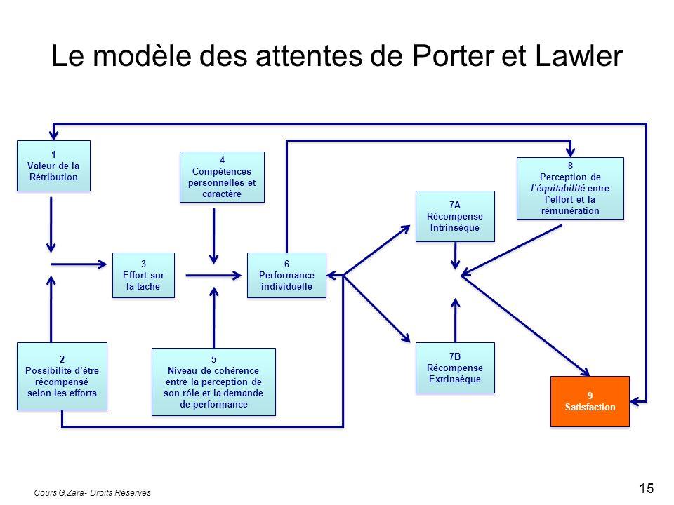Le modèle des attentes de Porter et Lawler