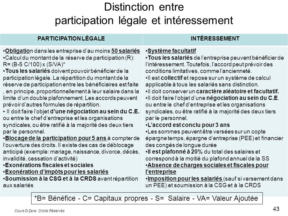 Distinction entre participation légale et intéressement