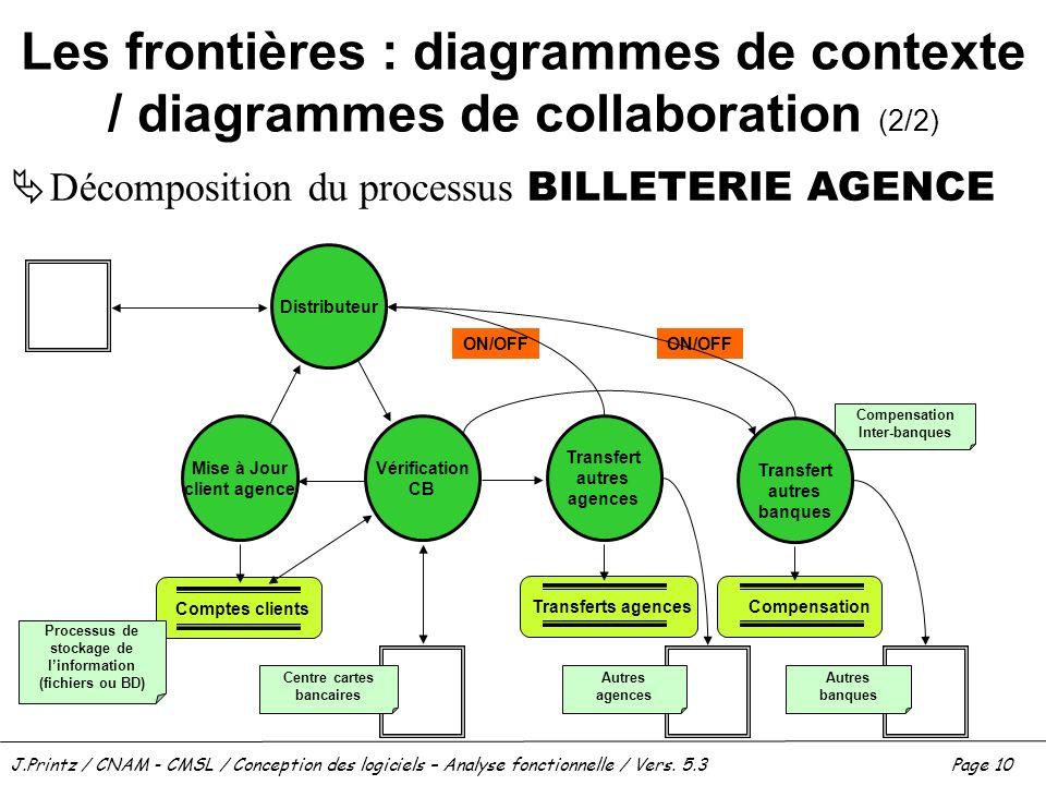 Les frontières : diagrammes de contexte / diagrammes de collaboration (2/2)