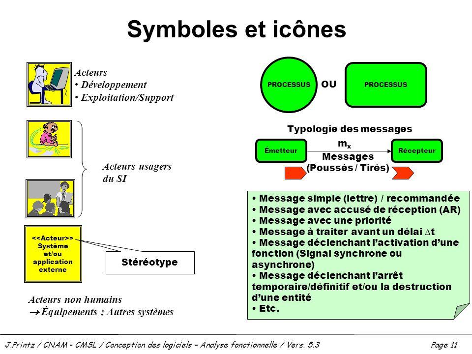 Symboles et icônes Acteurs Développement Exploitation/Support