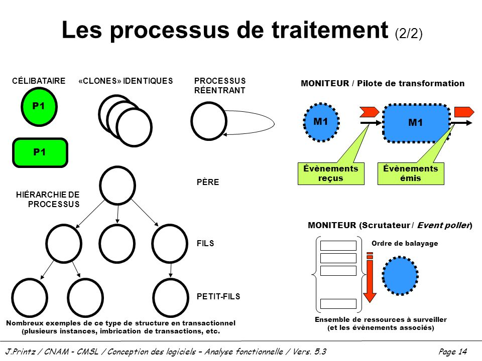 Les processus de traitement (2/2)
