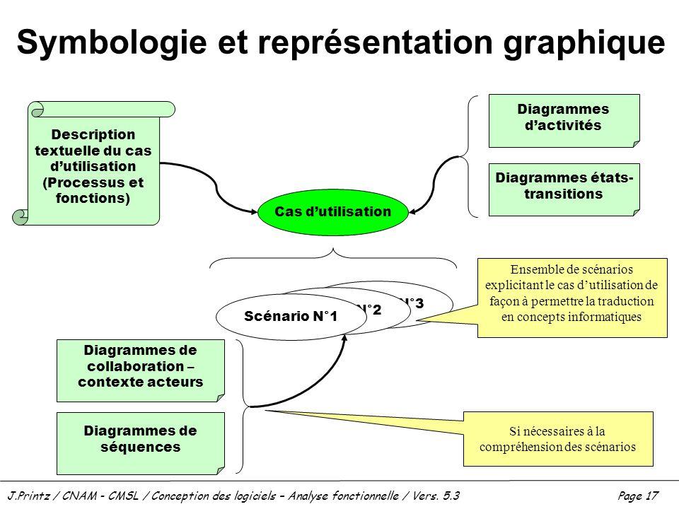 Symbologie et représentation graphique