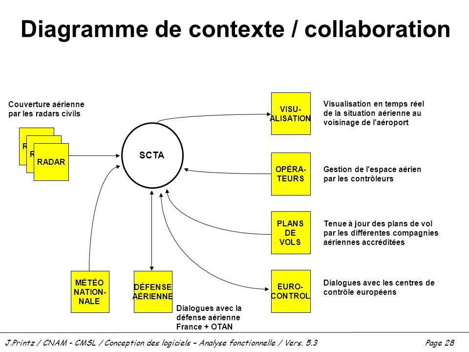 Diagramme de contexte / collaboration