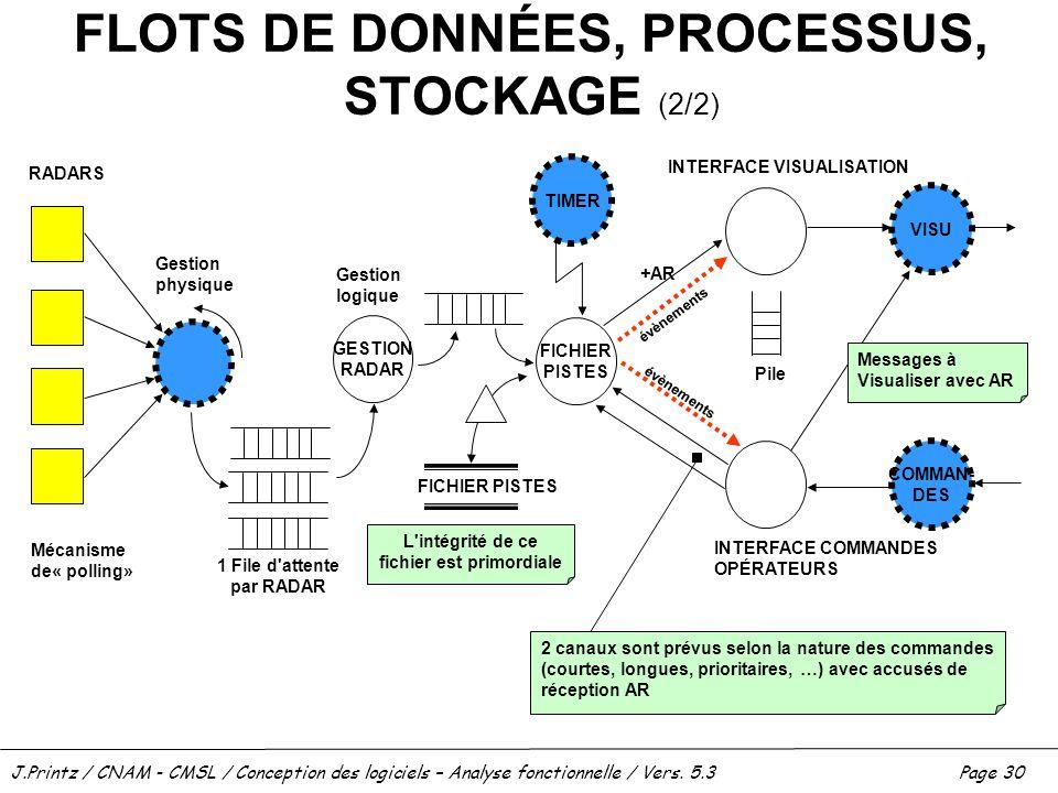 FLOTS DE DONNÉES, PROCESSUS, STOCKAGE (2/2)