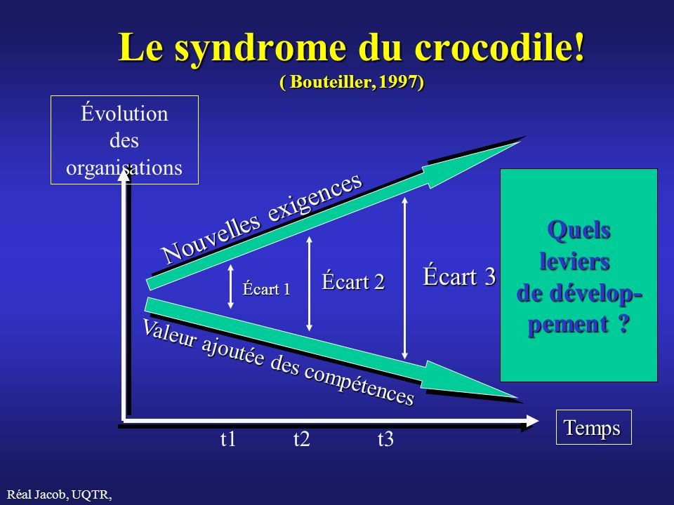 Le syndrome du crocodile! ( Bouteiller, 1997)