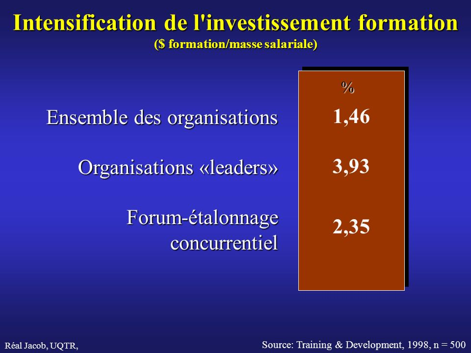 Intensification de l investissement formation ($ formation/masse salariale)