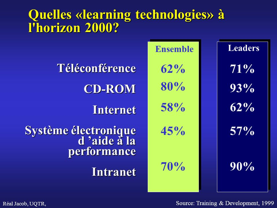 Quelles «learning technologies» à l horizon 2000