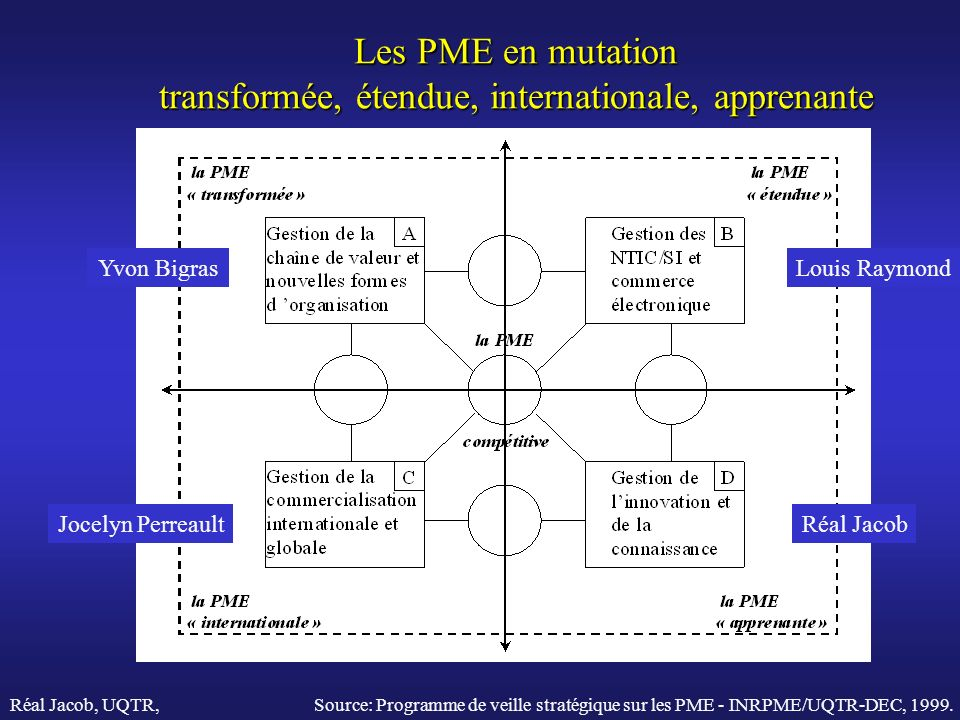 Les PME en mutation transformée, étendue, internationale, apprenante