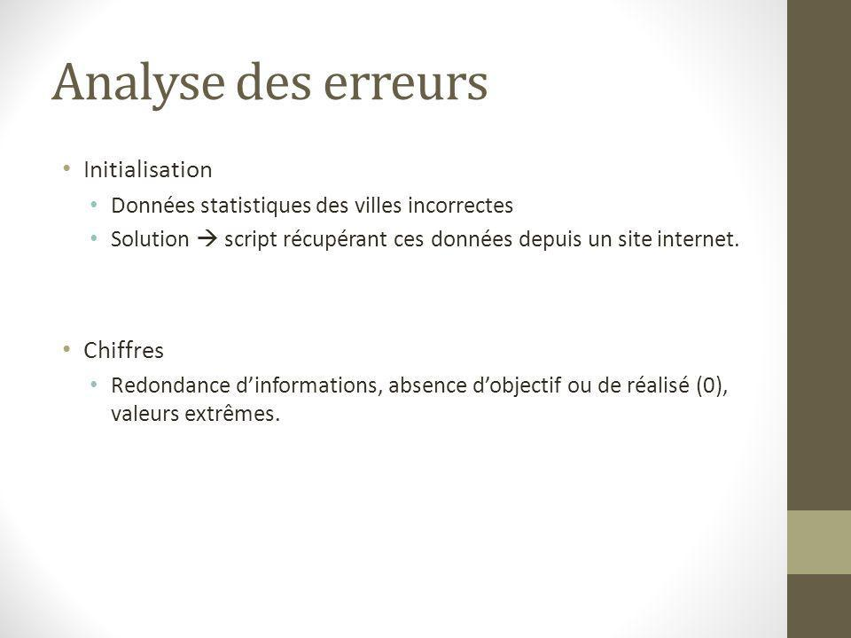 Analyse des erreurs Initialisation Chiffres