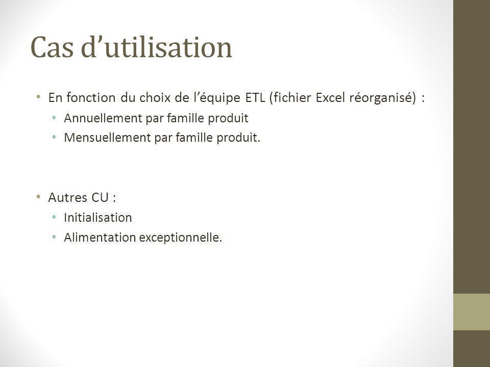 Cas d'utilisation En fonction du choix de l'équipe ETL (fichier Excel réorganisé) : Annuellement par famille produit.