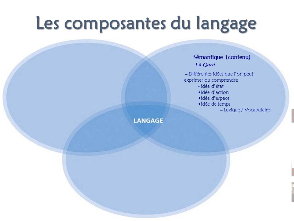 Les composantes du langage