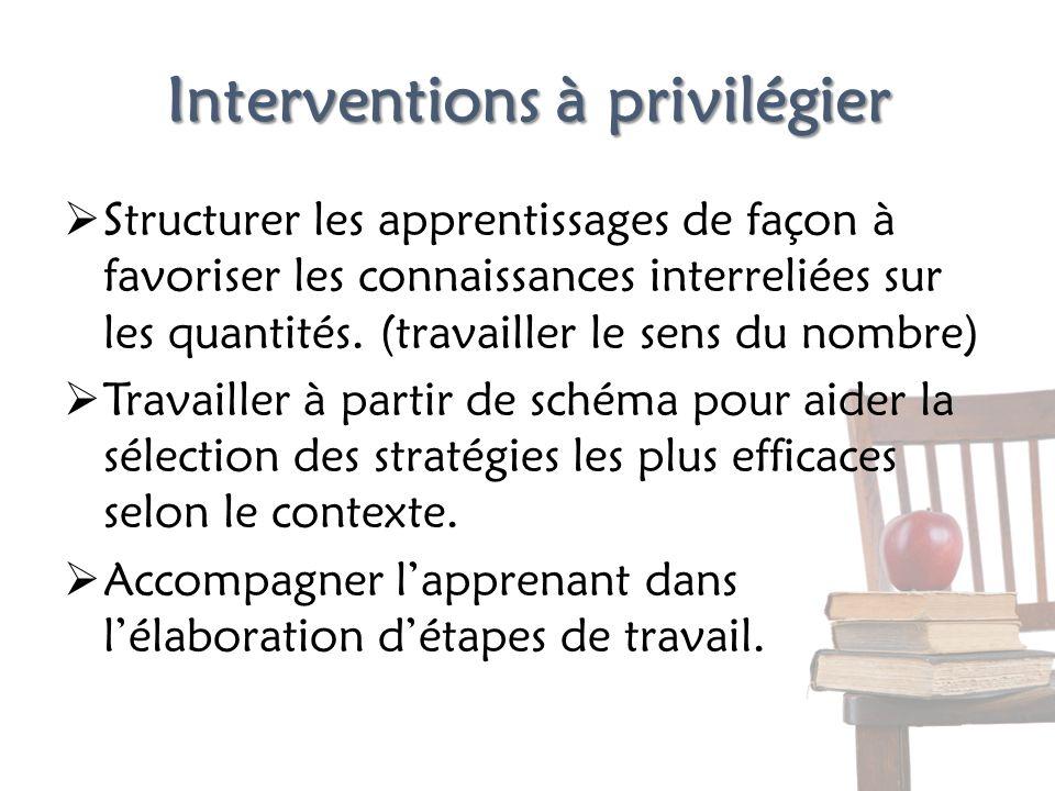 Interventions à privilégier