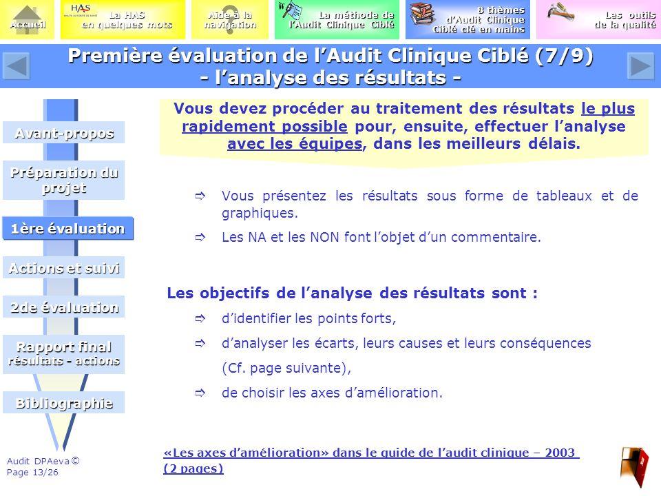Première évaluation de l'Audit Clinique Ciblé (7/9) - l'analyse des résultats -