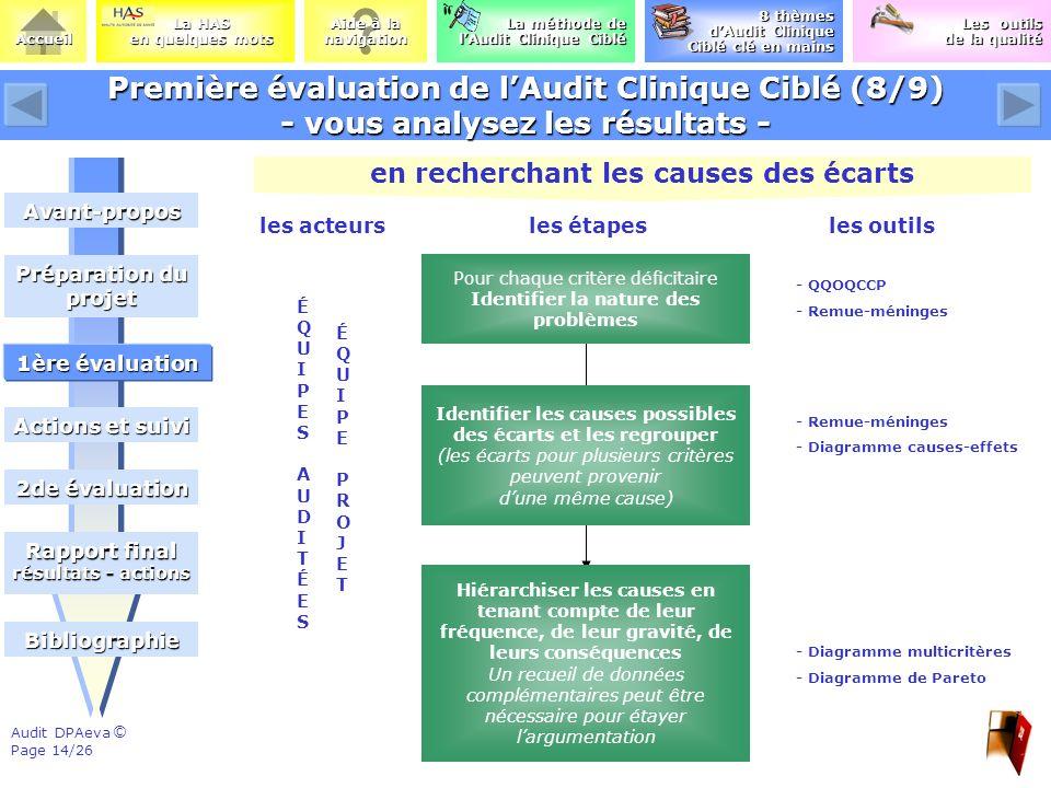Première évaluation de l'Audit Clinique Ciblé (8/9) - vous analysez les résultats -