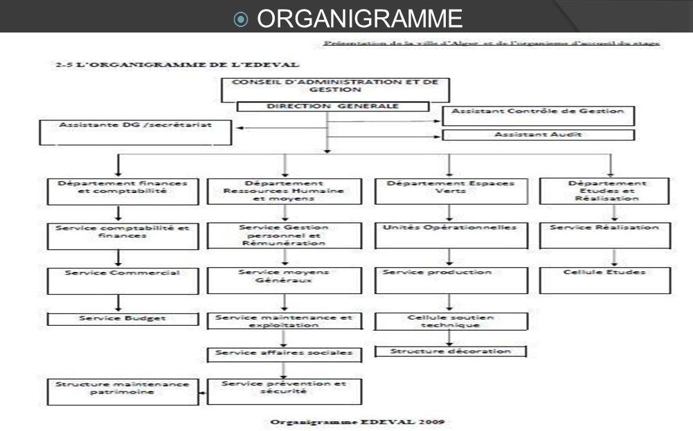1 accueil 2 pr sentation 3 organigramme 4 services 5 for Organigramme online