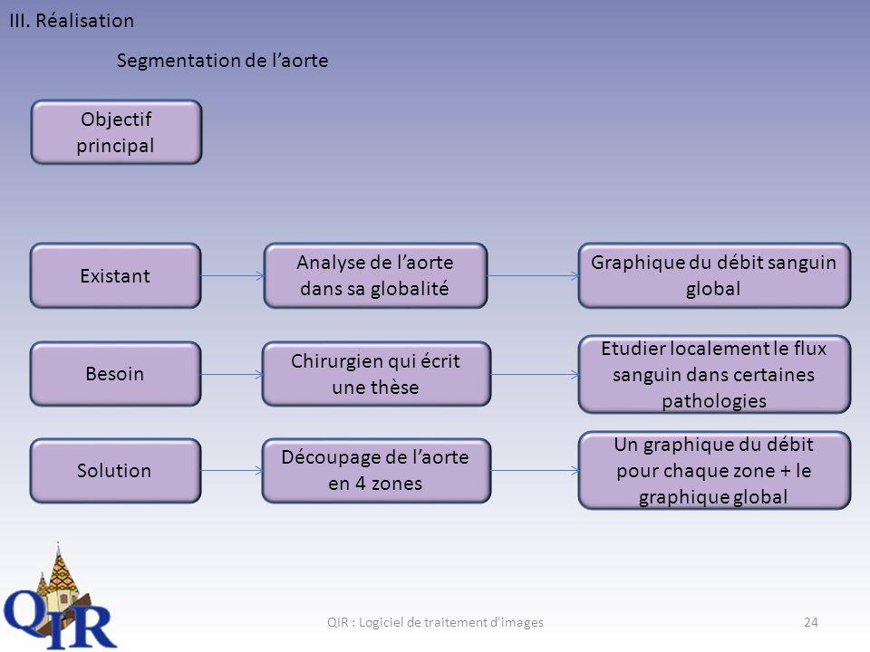 Segmentation de l'aorte