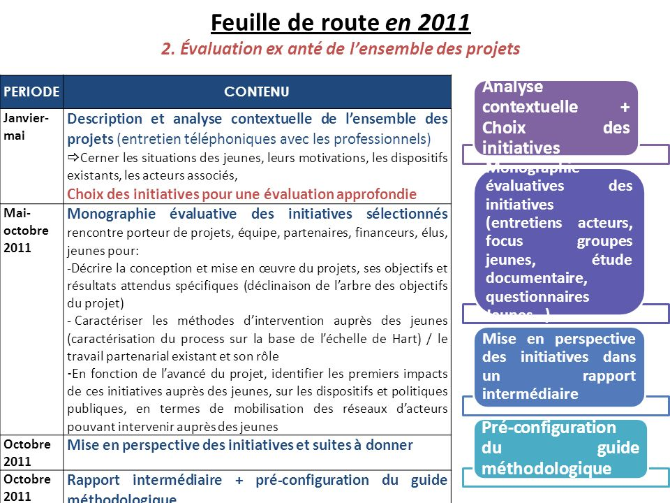 Feuille de route en 2011 2. Évaluation ex anté de l'ensemble des projets