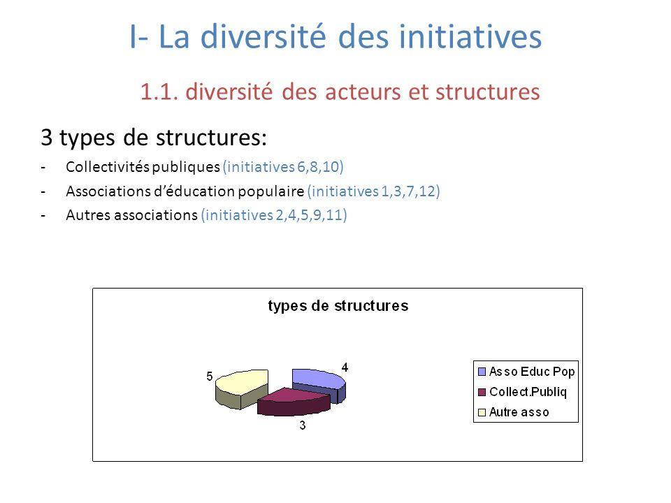 I- La diversité des initiatives 1. 1