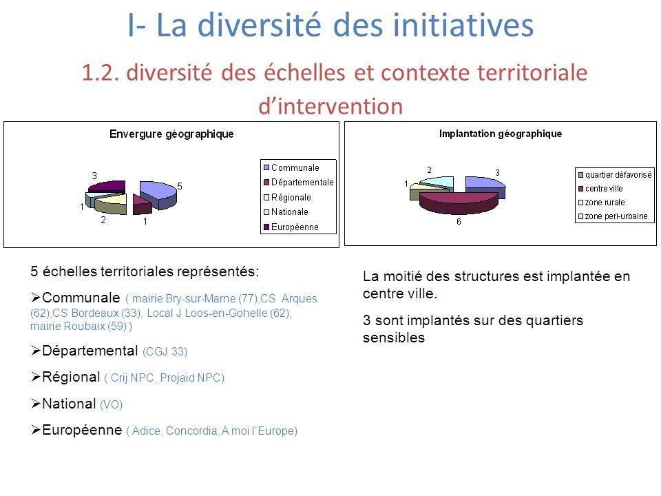 I- La diversité des initiatives 1. 2