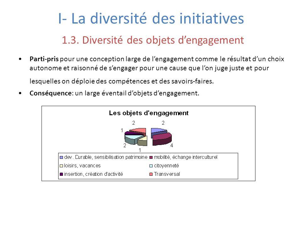 I- La diversité des initiatives 1.3. Diversité des objets d'engagement