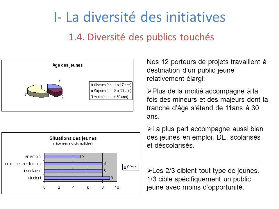 I- La diversité des initiatives 1.4. Diversité des publics touchés