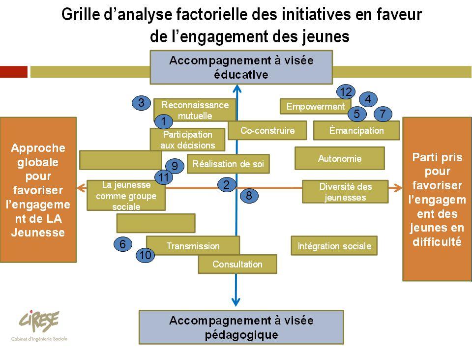 Grille d'analyse factorielle des initiatives en faveur de l'engagement des jeunes