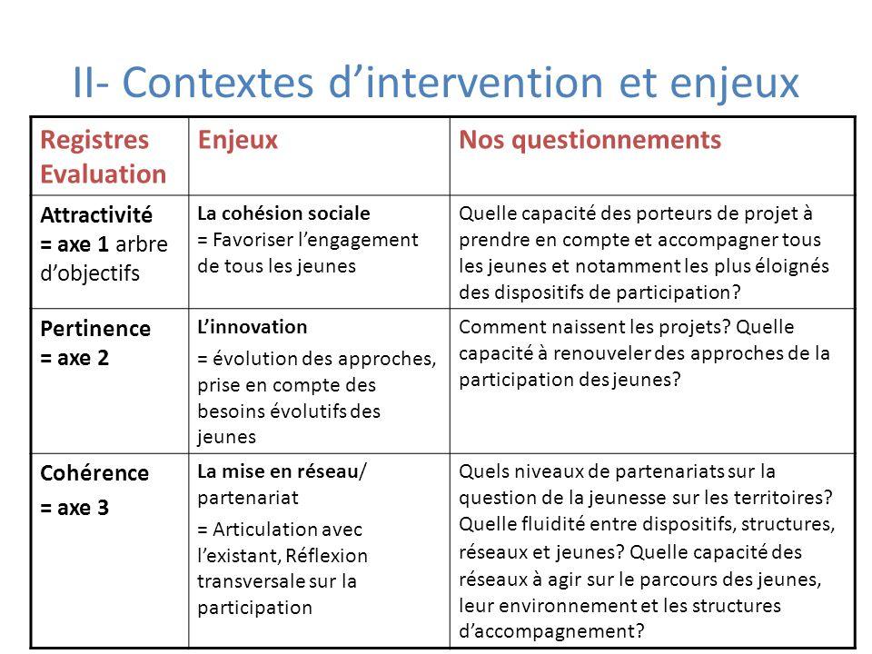 II- Contextes d'intervention et enjeux