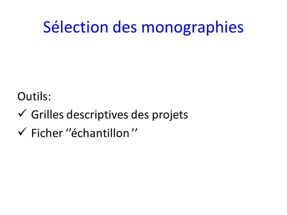 Sélection des monographies