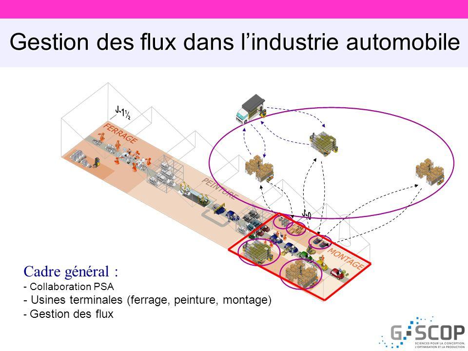 Gestion des flux dans l'industrie automobile