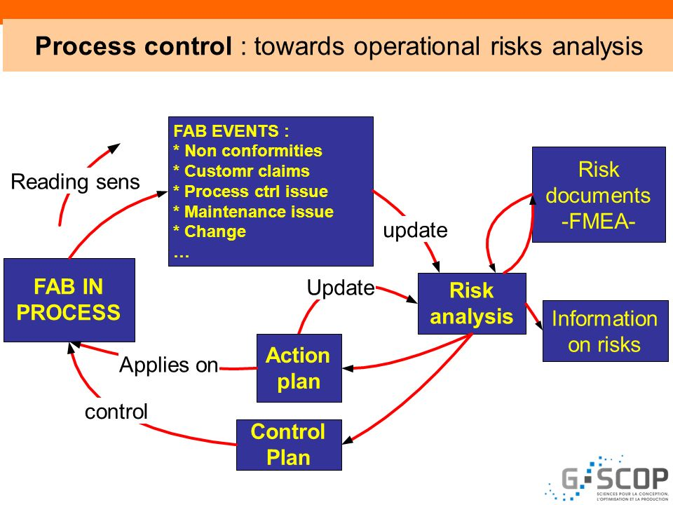 Process control : towards operational risks analysis
