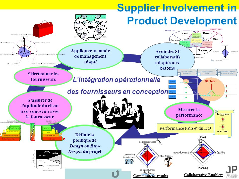 Supplier Involvement in Product Development