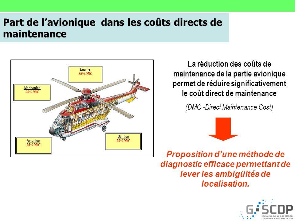 Part de l'avionique dans les coûts directs de maintenance