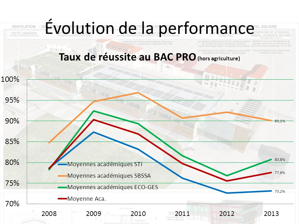 Évolution de la performance