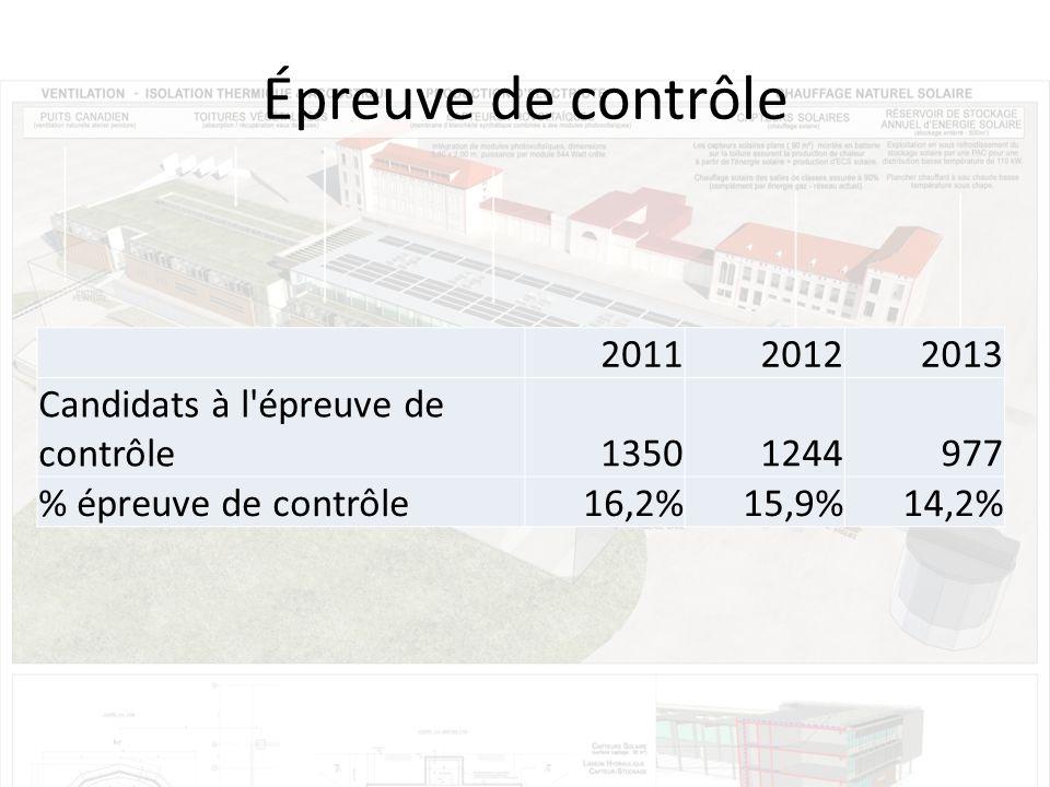 Épreuve de contrôle 2011 2012 2013 Candidats à l épreuve de contrôle