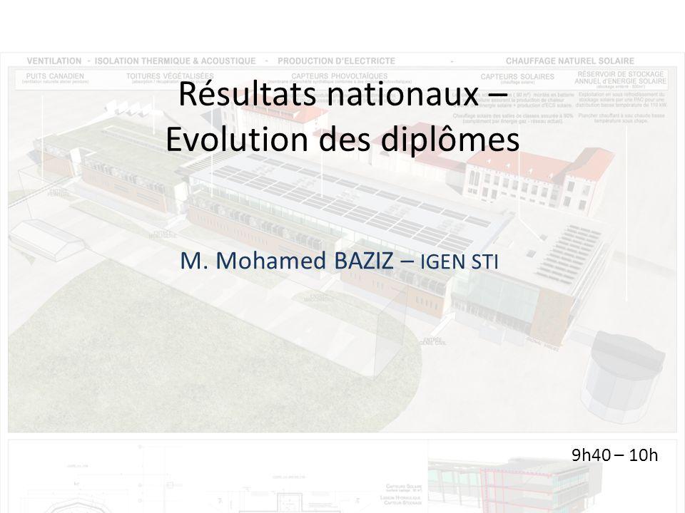 Résultats nationaux – Evolution des diplômes