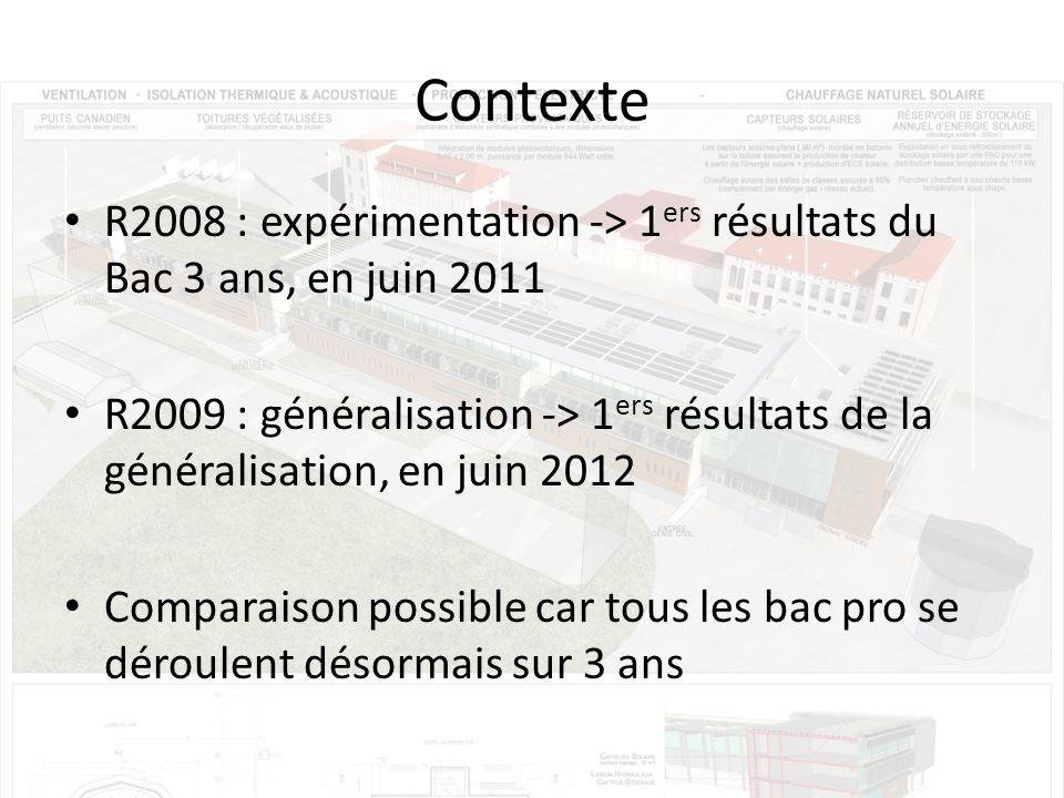 Contexte R2008 : expérimentation -> 1ers résultats du Bac 3 ans, en juin 2011.