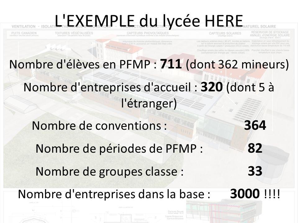 L EXEMPLE du lycée HERE Nombre d élèves en PFMP : 711 (dont 362 mineurs) Nombre d entreprises d accueil : 320 (dont 5 à l étranger)