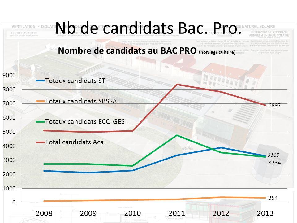 Nb de candidats Bac. Pro.